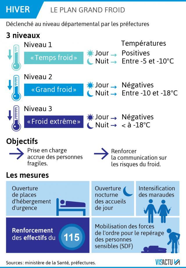 Opération  GRAND FROID 2019 à Coignières